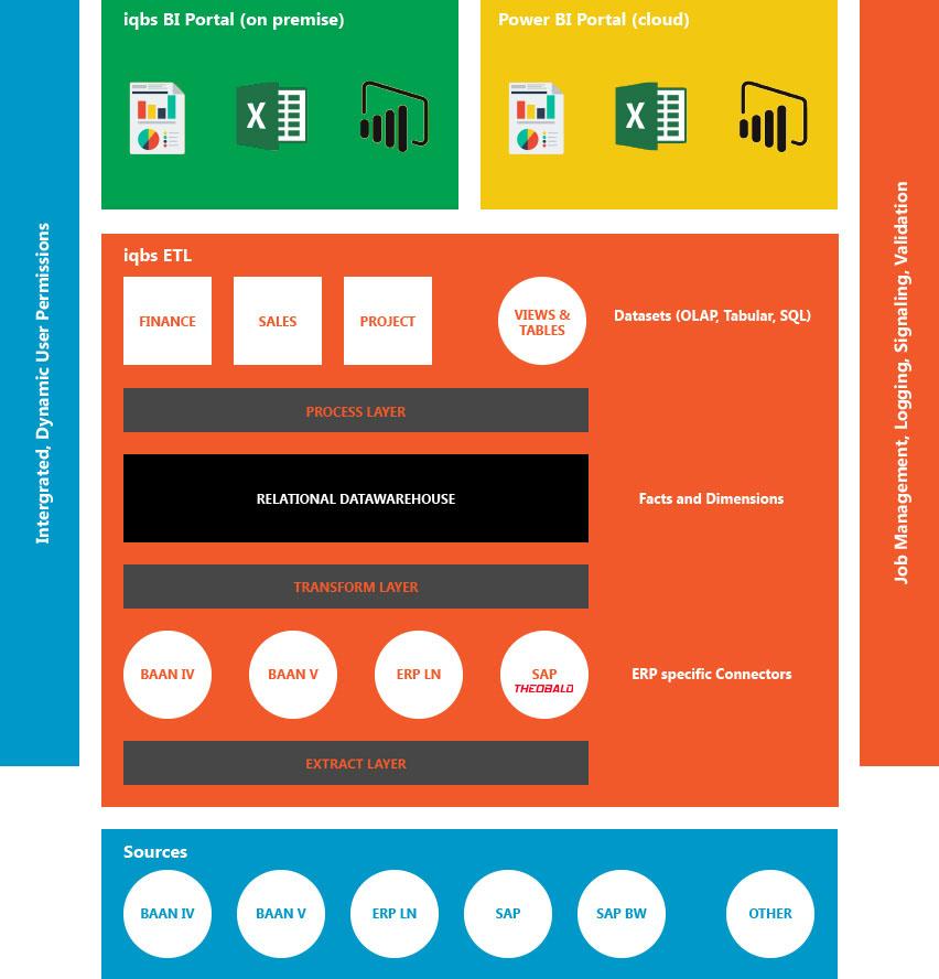 iqbs-framework
